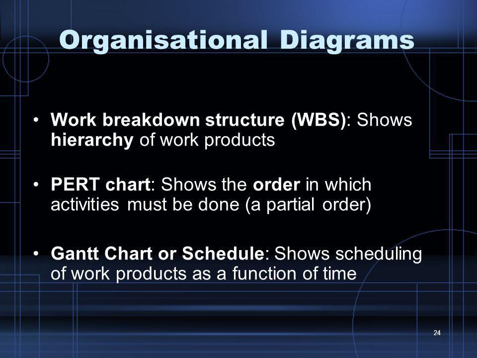 Organisational Diagrams