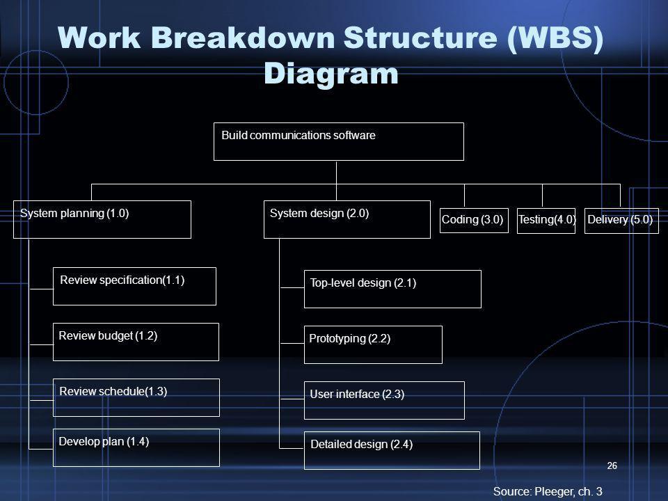 Work Breakdown Structure (WBS) Diagram