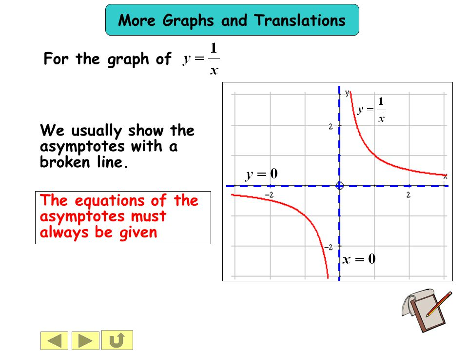 For the graph of We usually show the asymptotes with a broken line.