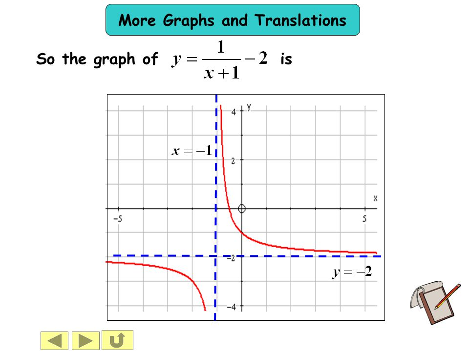 So the graph of is