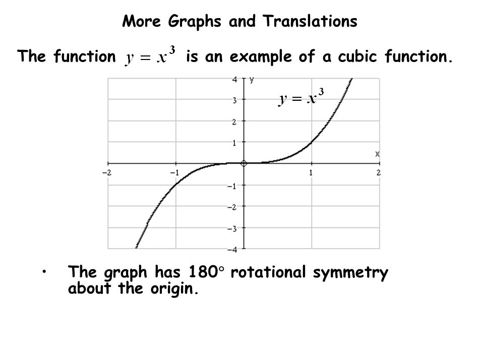 The function is an example of a cubic function.