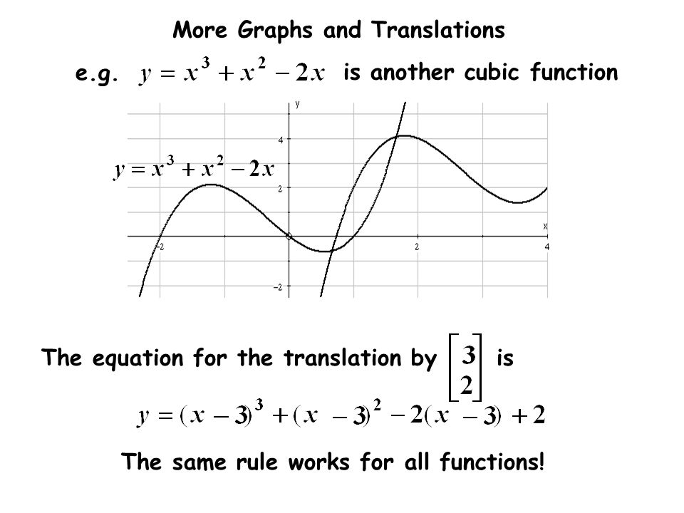 The equation for the translation by is
