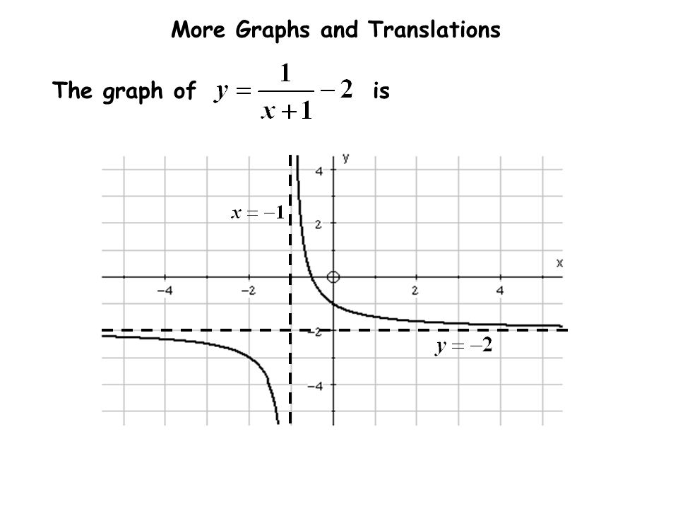 The graph of is