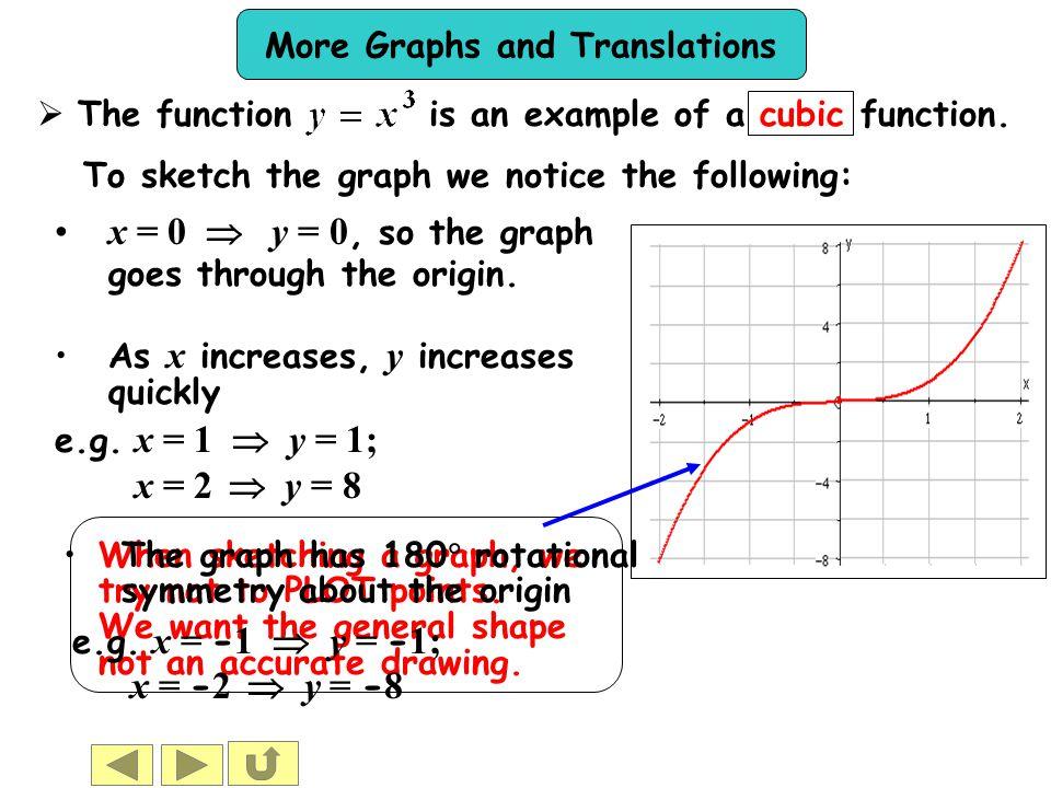 x = 0  y = 0, so the graph goes through the origin.
