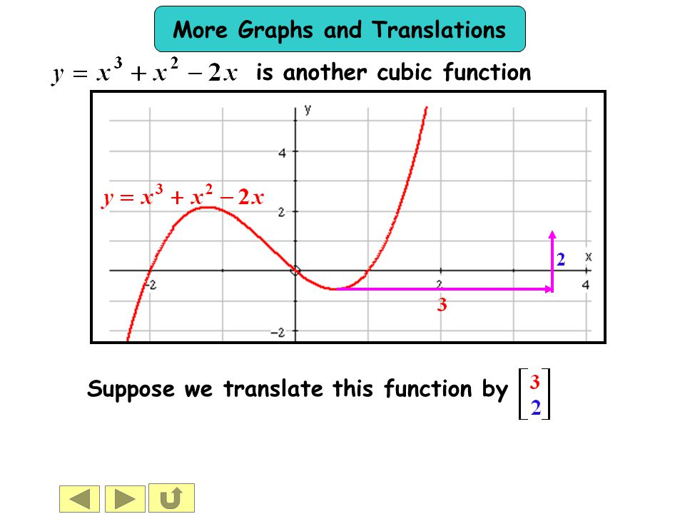 is another cubic function