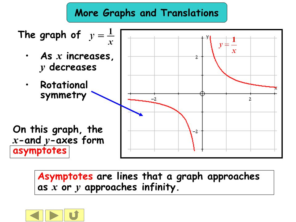 The graph of As x increases, y decreases. Rotational symmetry. On this graph, the x-and y-axes form asymptotes.