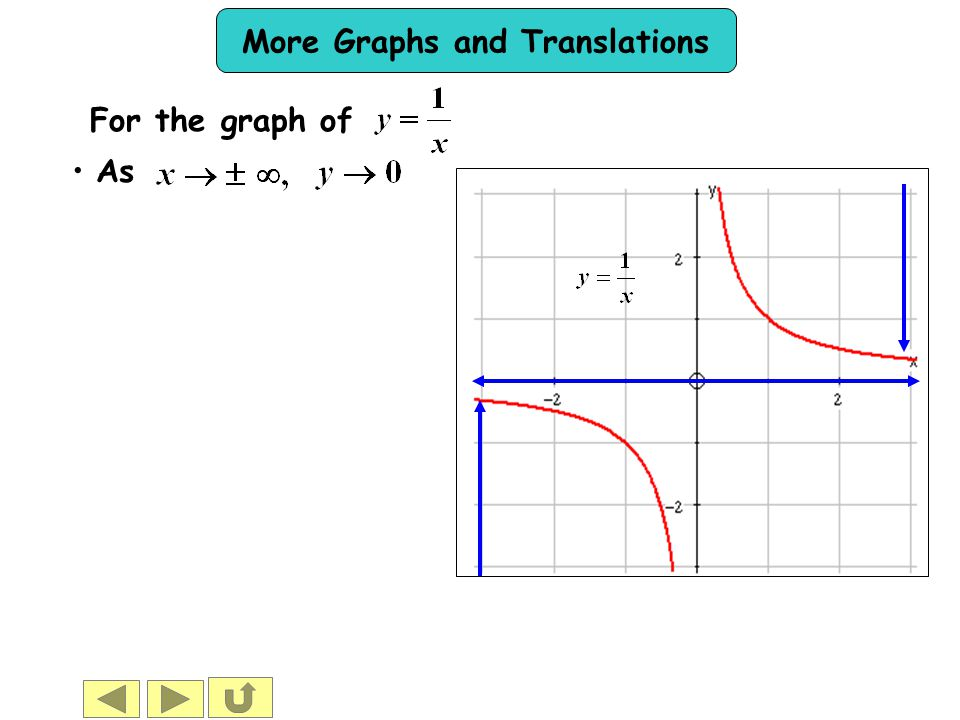 For the graph of As