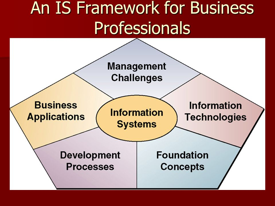 An IS Framework for Business Professionals