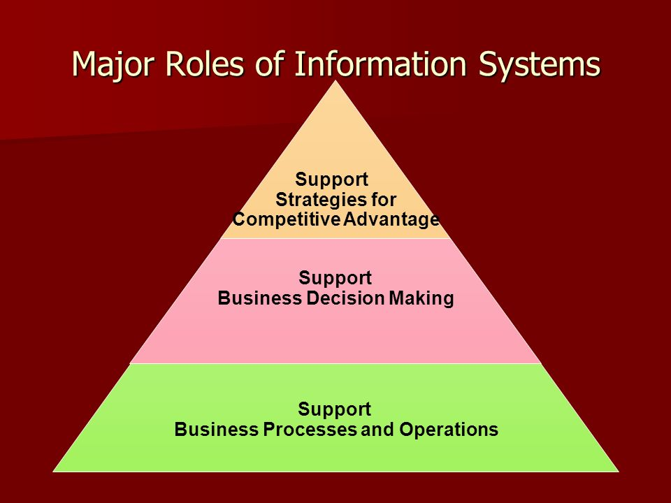 Major Roles of Information Systems