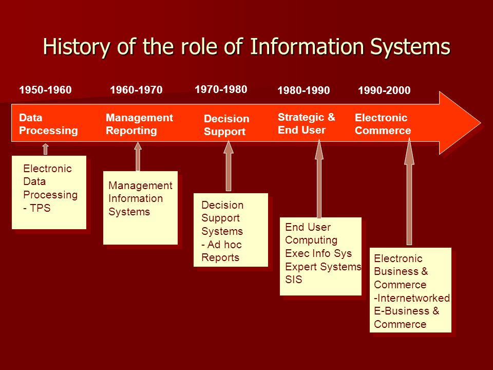 History of the role of Information Systems