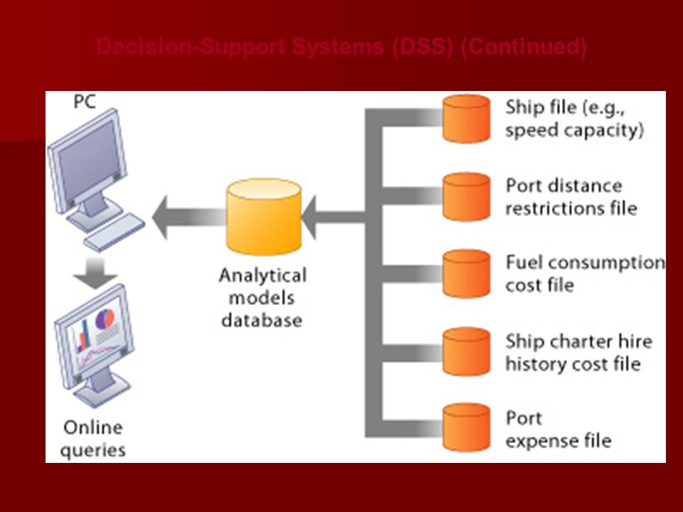 Decision-Support Systems (DSS) (Continued)