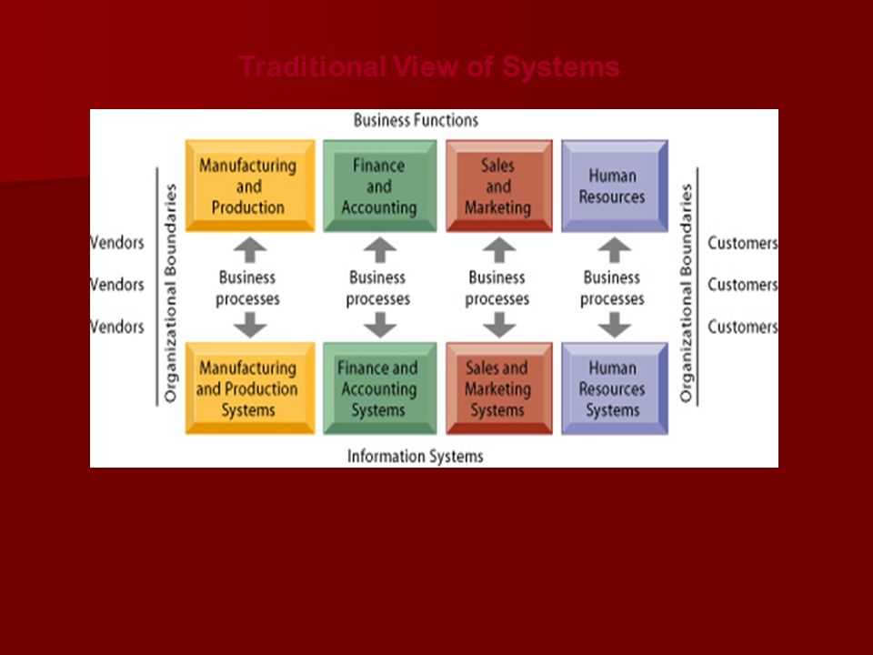 Traditional View of Systems