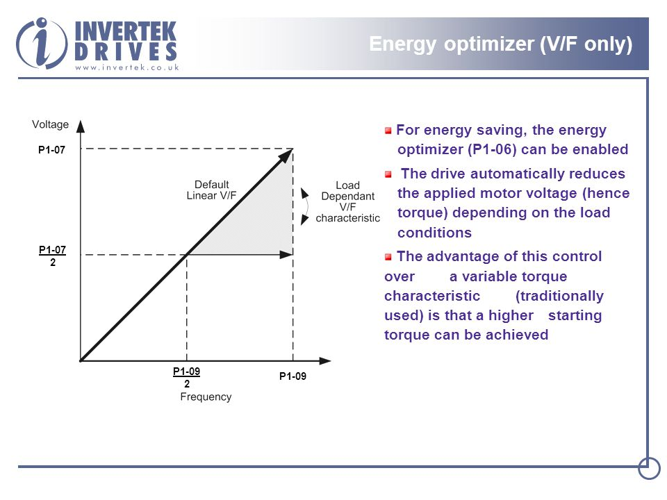 Energy optimizer (V/F only)