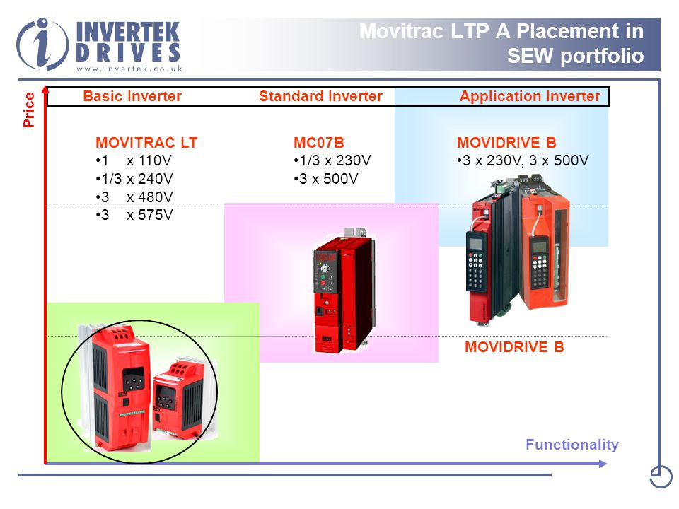 Movitrac LTP A Placement in SEW portfolio