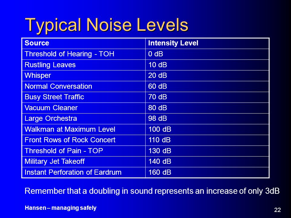 Typical Noise Levels Source. Intensity Level. Threshold of Hearing - TOH. 0 dB. Rustling Leaves.