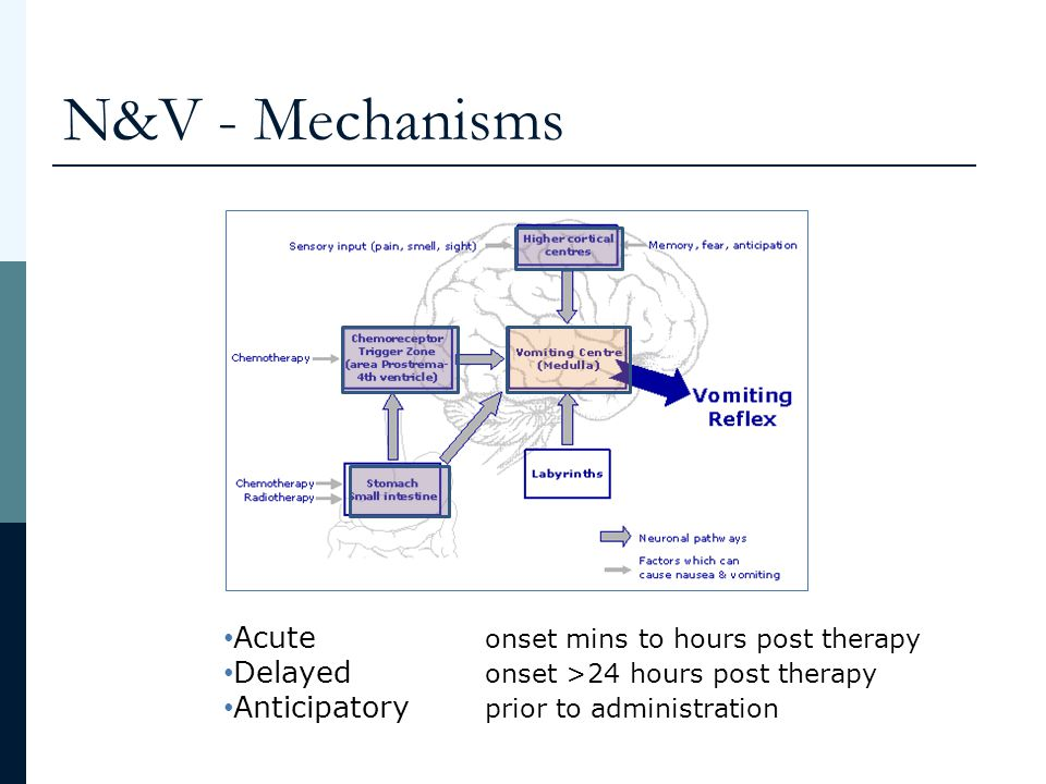 N&V - Mechanisms Acute onset mins to hours post therapy