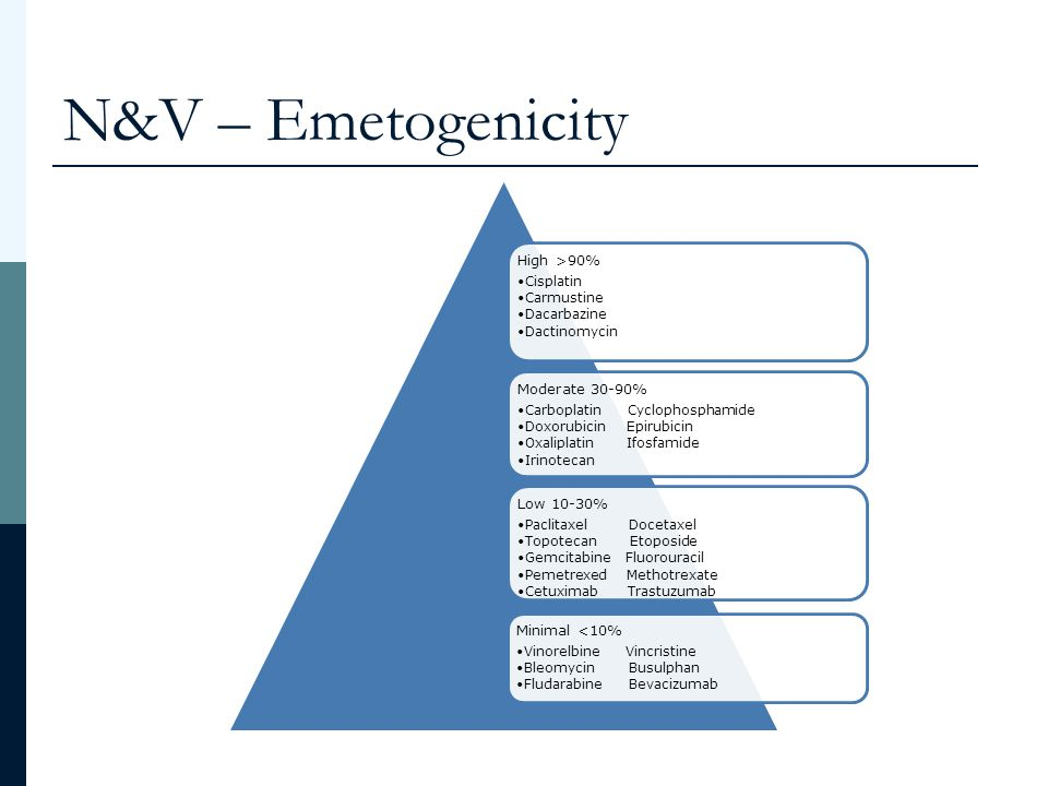 N&V – Emetogenicity High >90% Moderate 30-90% Low 10-30%