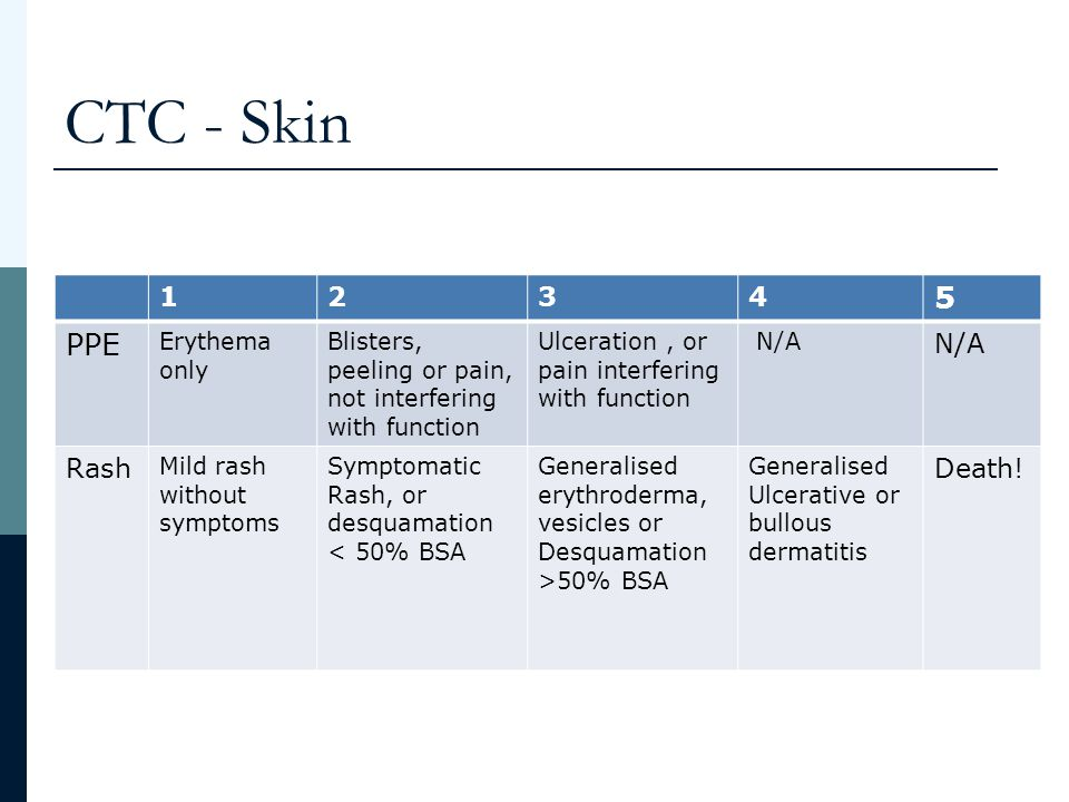 CTC - Skin 5 PPE 1 2 3 4 Rash Death! Erythema only