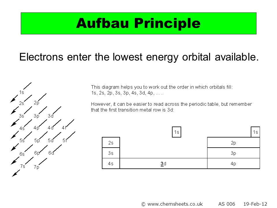 Aufbau Principle Electrons enter the lowest energy orbital available.