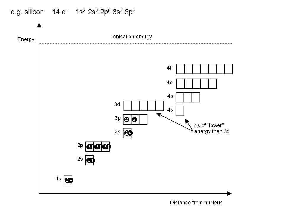 e.g. silicon 14 e- 1s2 2s2 2p6 3s2 3p2