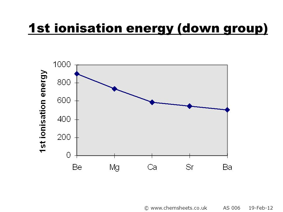 1st ionisation energy (down group)