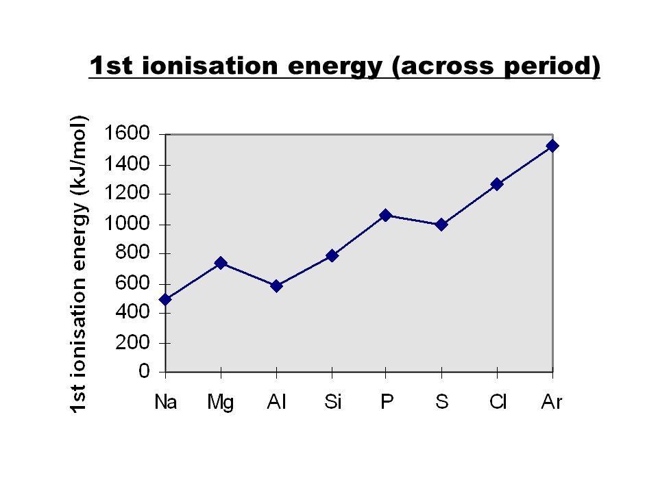 1st ionisation energy (across period)