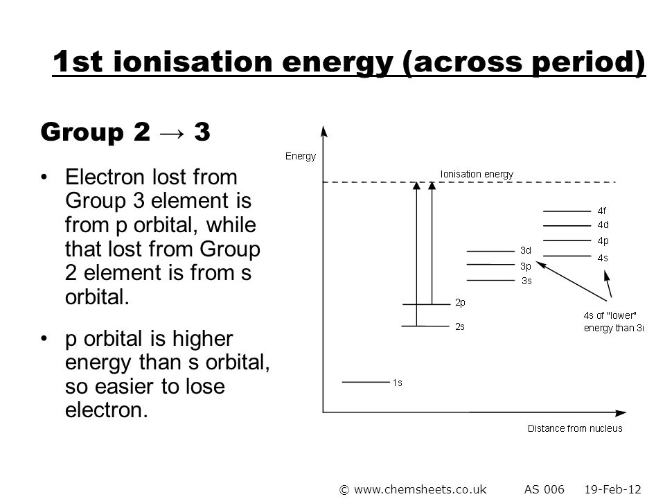 1st ionisation energy (across period)