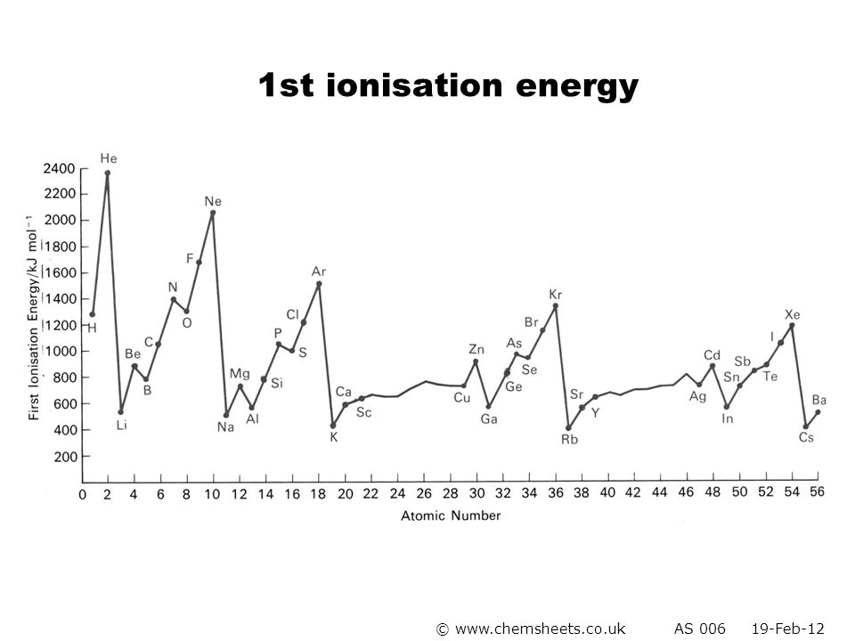 1st ionisation energy © www.chemsheets.co.uk AS 006 19-Feb-12