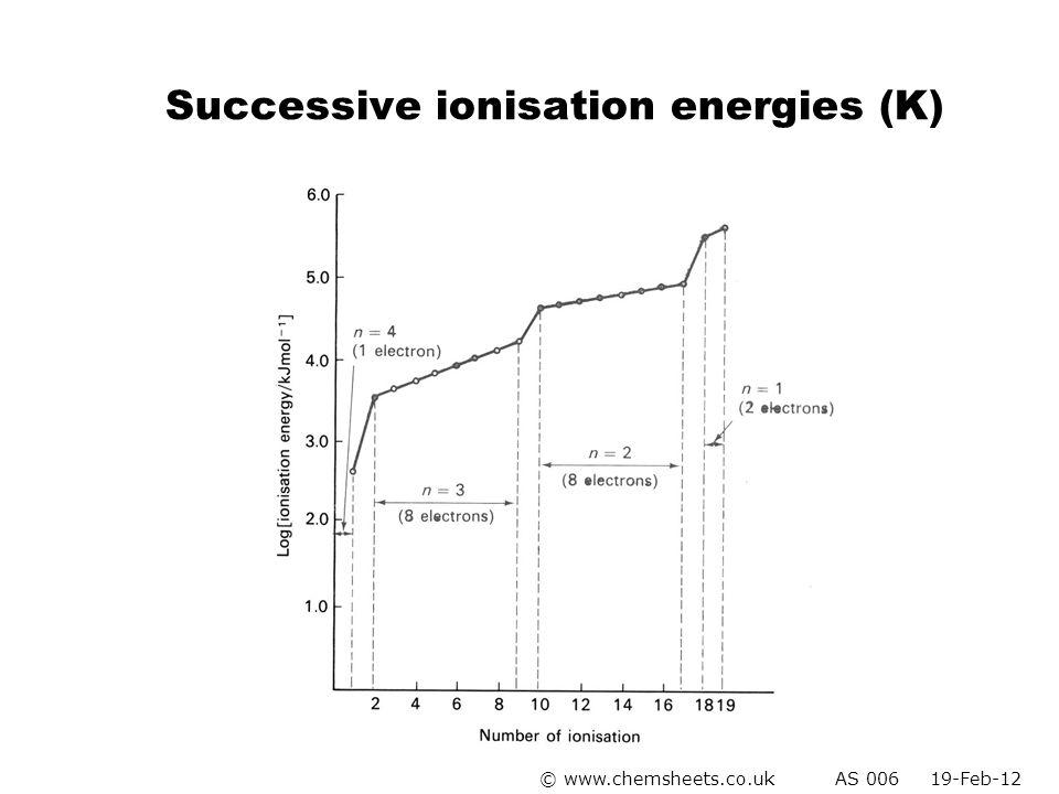 Successive ionisation energies (K)