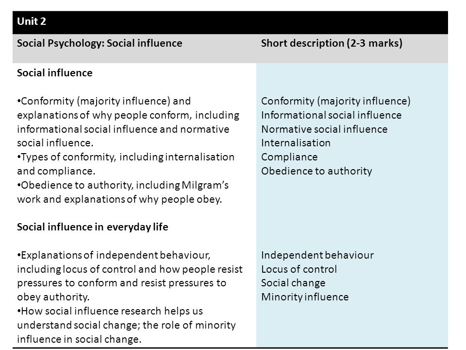 Unit 2 Social Psychology: Social influence. Short description (2-3 marks) Social influence.
