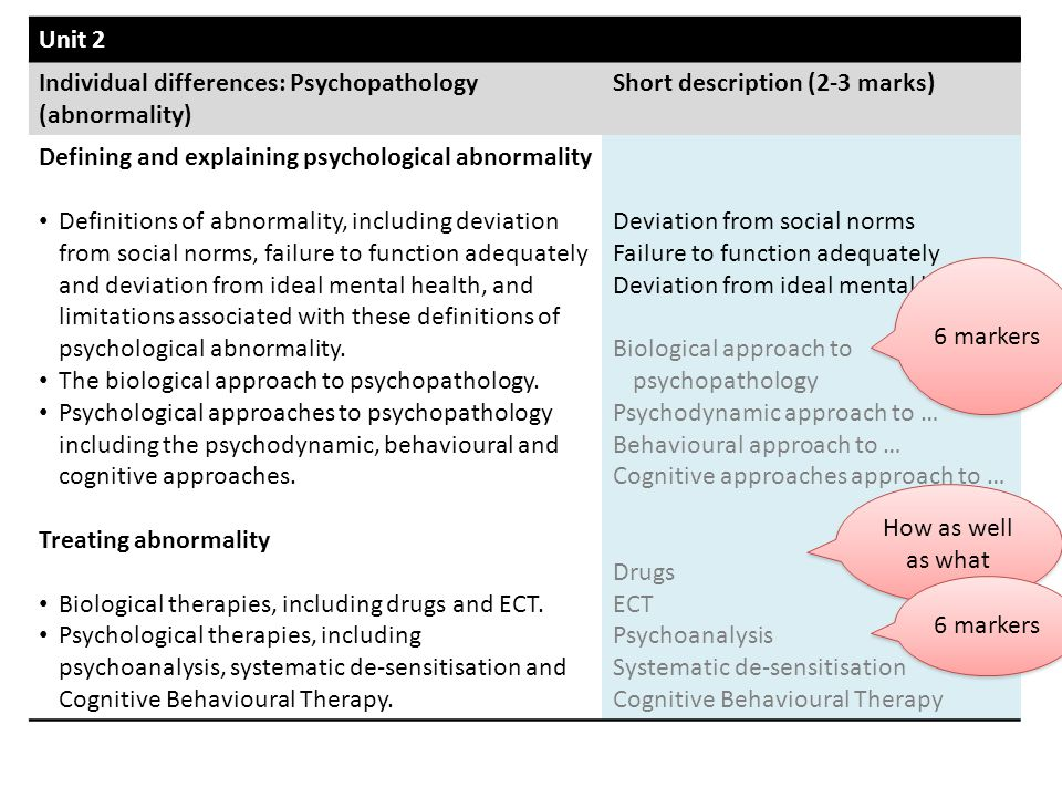 Unit 2 Individual differences: Psychopathology (abnormality) Short description (2-3 marks) Defining and explaining psychological abnormality.