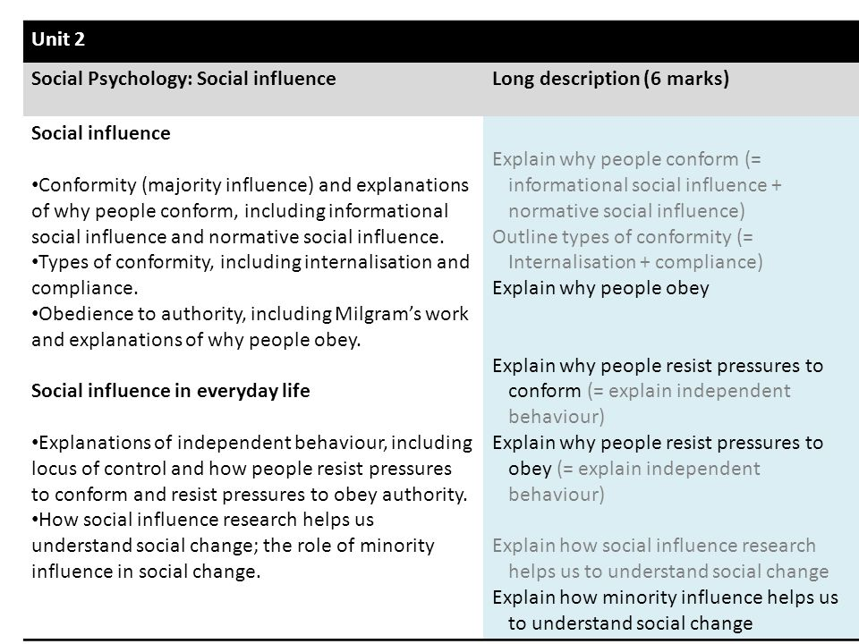 Unit 2 Social Psychology: Social influence. Long description (6 marks) Social influence.