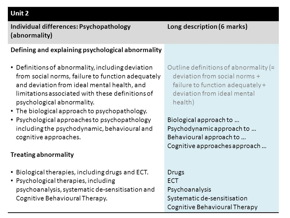 Unit 2 Individual differences: Psychopathology (abnormality) Long description (6 marks) Defining and explaining psychological abnormality.