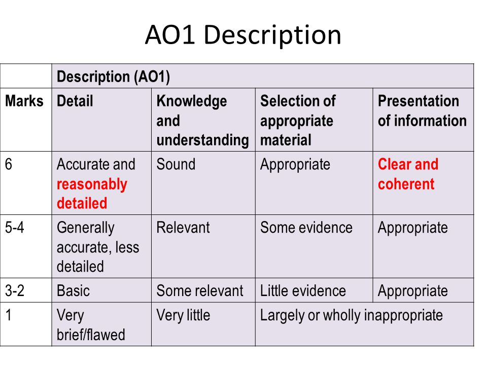 AO1 Description Description (AO1) Marks Detail