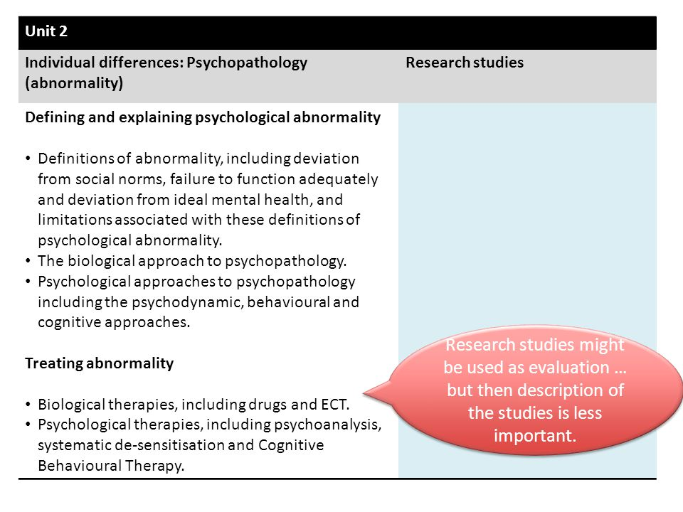 Unit 2 Individual differences: Psychopathology (abnormality) Research studies. Defining and explaining psychological abnormality.