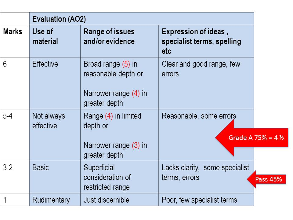 Range of issues and/or evidence
