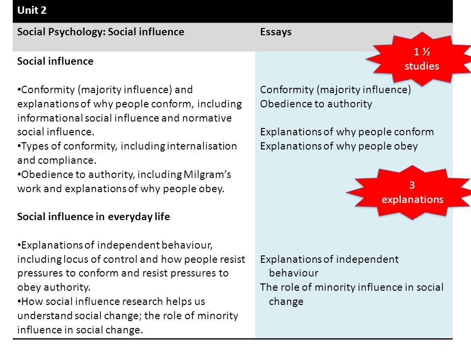 Unit 2 Social Psychology: Social influence. Essays. Social influence.