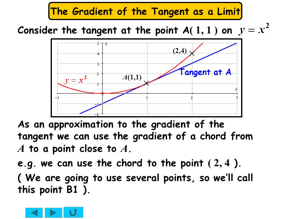 Consider the tangent at the point A( 1, 1 ) on
