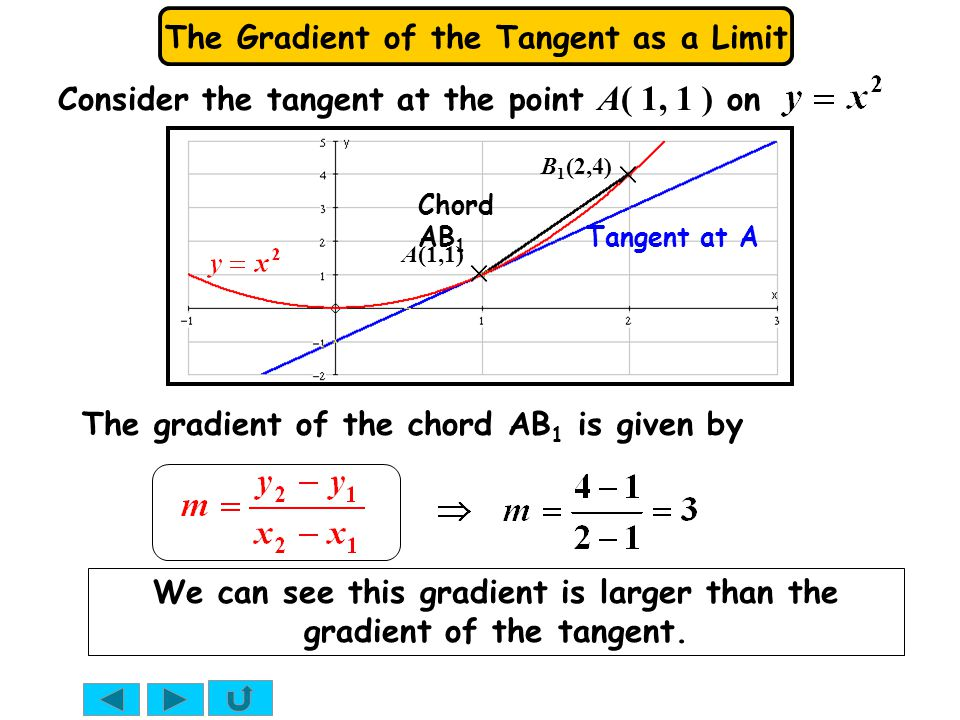 We can see this gradient is larger than the gradient of the tangent.