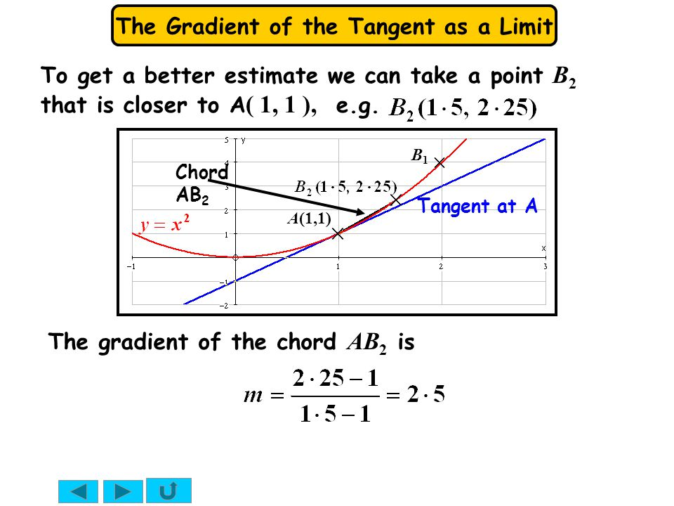 The gradient of the chord AB2 is