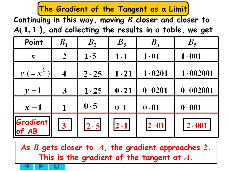 Continuing in this way, moving B closer and closer to A( 1, 1 ), and collecting the results in a table, we get