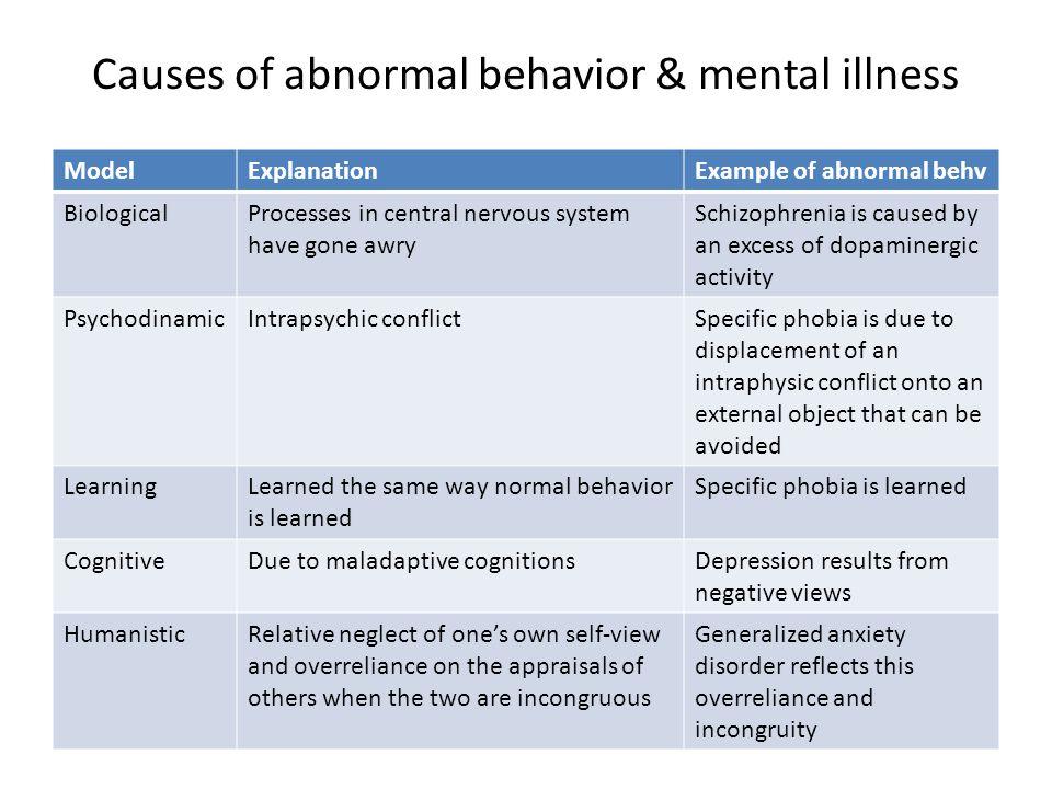 Causes of abnormal behavior & mental illness