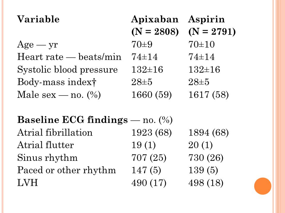Variable Apixaban Aspirin (N = 2808) (N = 2791) Age — yr 70±9 70±10 Heart rate — beats/min 74±14 74±14 Systolic blood pressure 132±16 132±16 Body-mass index† 28±5 28±5 Male sex — no.