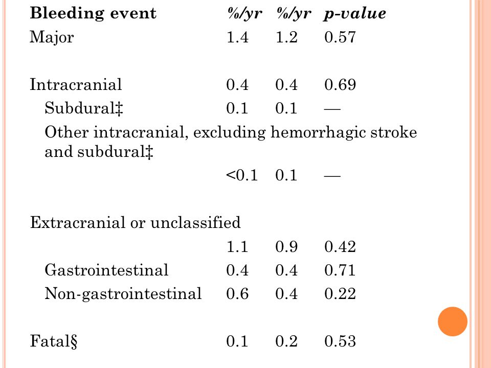 Bleeding event %/yr %/yr p-value Major 1. 4 1. 2 0. 57 Intracranial 0