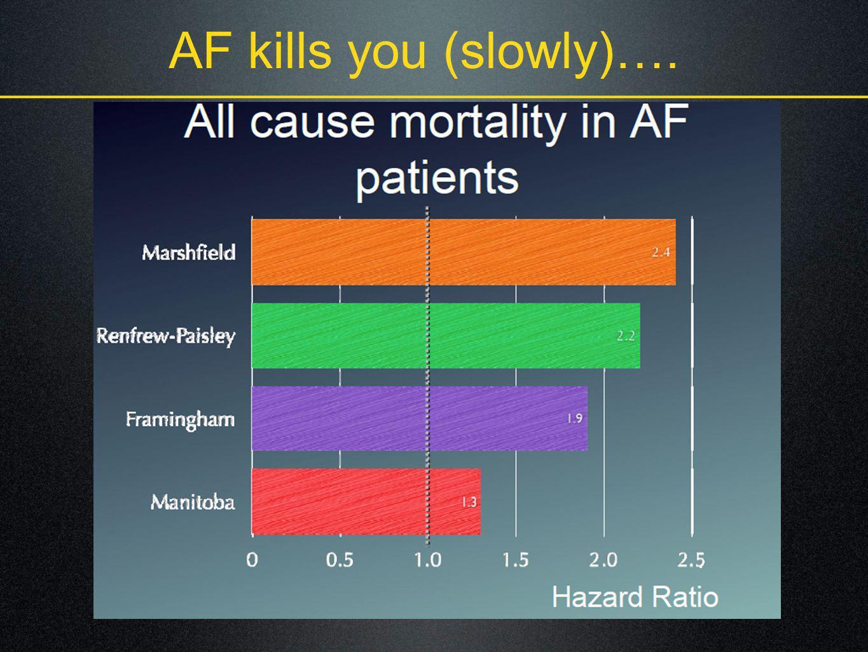 AF kills you (slowly)….