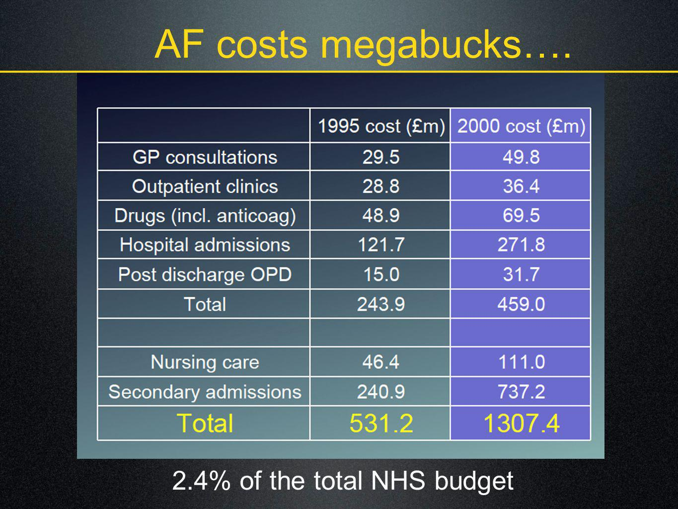2.4% of the total NHS budget