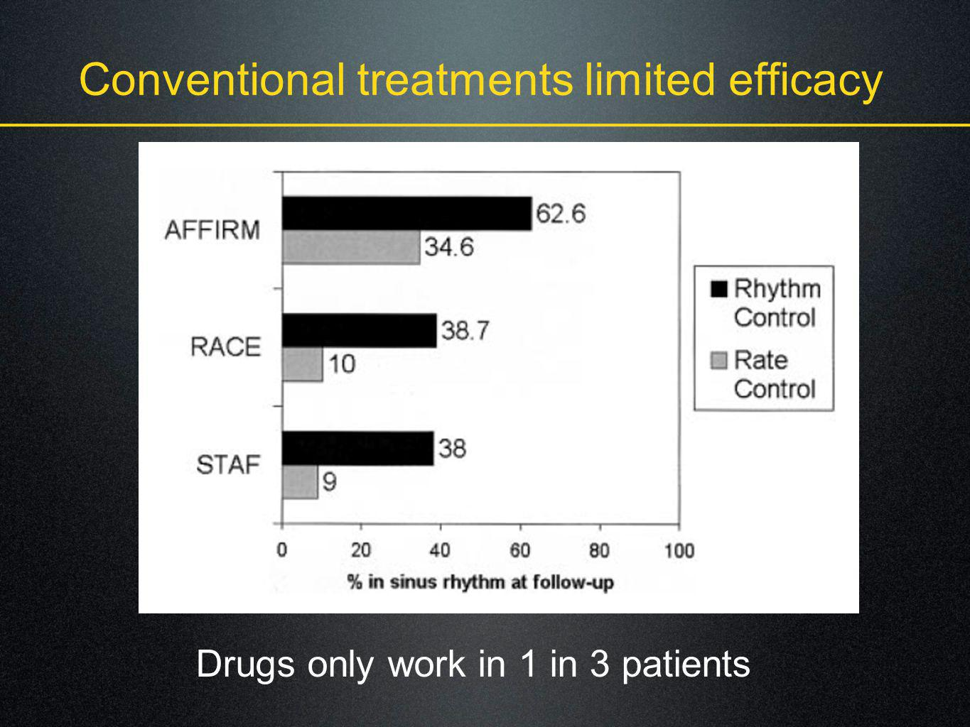 Conventional treatments limited efficacy