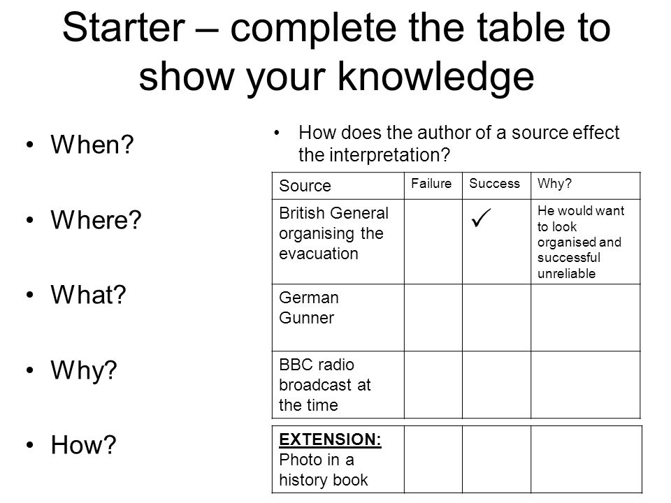 Starter – complete the table to show your knowledge