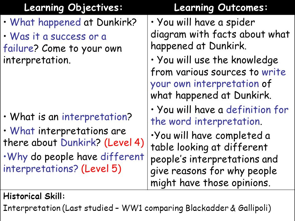 Learning Objectives: Learning Outcomes:
