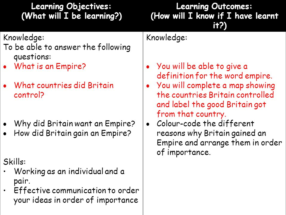 (What will I be learning ) (How will I know if I have learnt it )